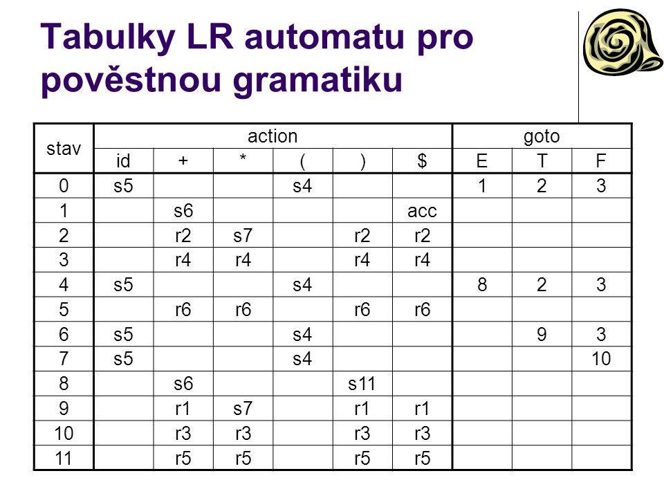 Tabulky LR automatu pro pověstnou gramatiku stav actiongoto id+*()$ETF 0s5s4123 1s6acc 2r2s7r2 3r4 4s5s4823 5r6 6s5s493 7s5s410 8s6s11 9r1s7r1 10r3 11