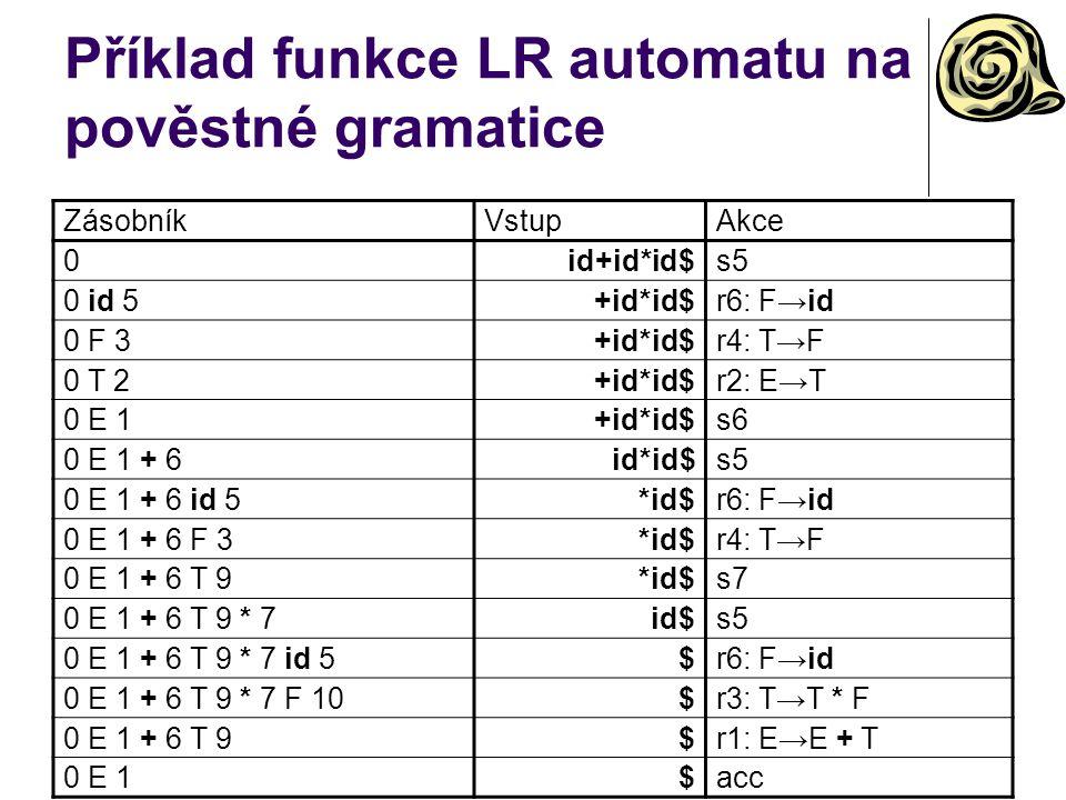 Příklad funkce LR automatu na pověstné gramatice ZásobníkVstupAkce 0id+id*id$s5 0 id 5+id*id$r6: F→id 0 F 3+id*id$r4: T→F 0 T 2+id*id$r2: E→T 0 E 1+id