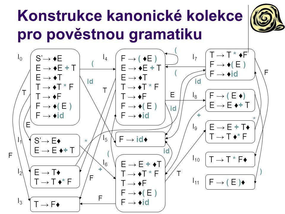 Konstrukce kanonické kolekce pro pověstnou gramatiku S'→ ♦E E → ♦E + T E → ♦T T → ♦T * F T → ♦F F → ♦( E ) F → ♦id S'→ E♦ E → E ♦+ T E → T♦ T → T ♦* F