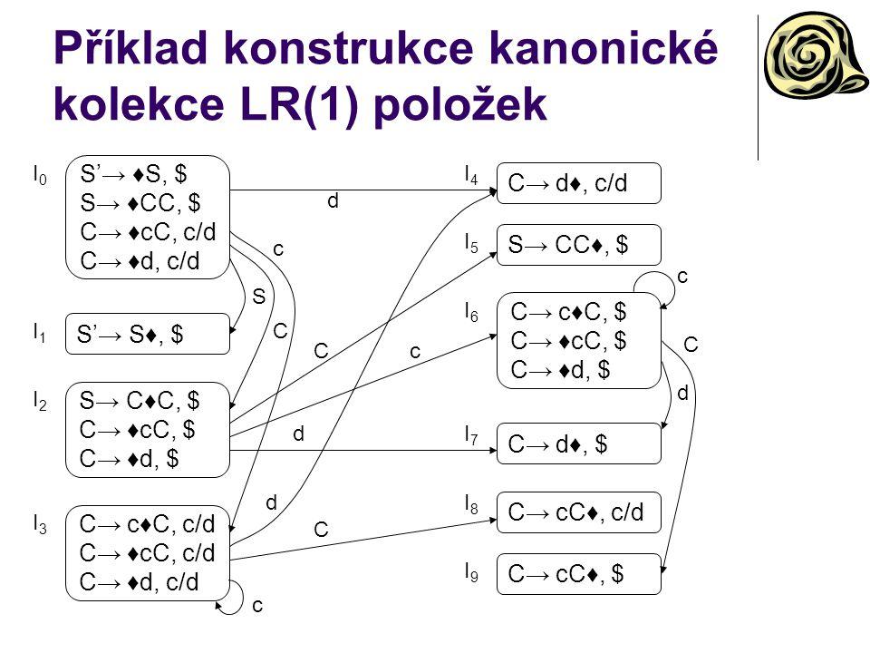 Příklad konstrukce kanonické kolekce LR(1) položek I0I0 I1I1 I2I2 I3I3 I4I4 I5I5 I6I6 I7I7 I8I8 I9I9 S C c d Cc d d C c c d C S'→ S♦, $ C→ d♦, c/d S→