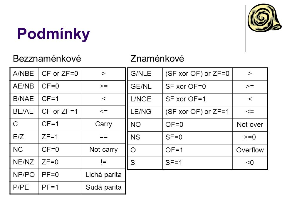 Podmínky A/NBECF or ZF=0> AE/NBCF=0>= B/NAECF=1< BE/AECF or ZF=1<= CCF=1Carry E/ZZF=1== NCCF=0Not carry NE/NZZF=0!= NP/POPF=0Lichá parita P/PEPF=1Sudá parita G/NLE(SF xor OF) or ZF=0> GE/NLSF xor OF=0>= L/NGESF xor OF=1< LE/NG(SF xor OF) or ZF=1<= NOOF=0Not over NSSF=0>=0 OOF=1Overflow SSF=1<0 BezznaménkovéZnaménkové
