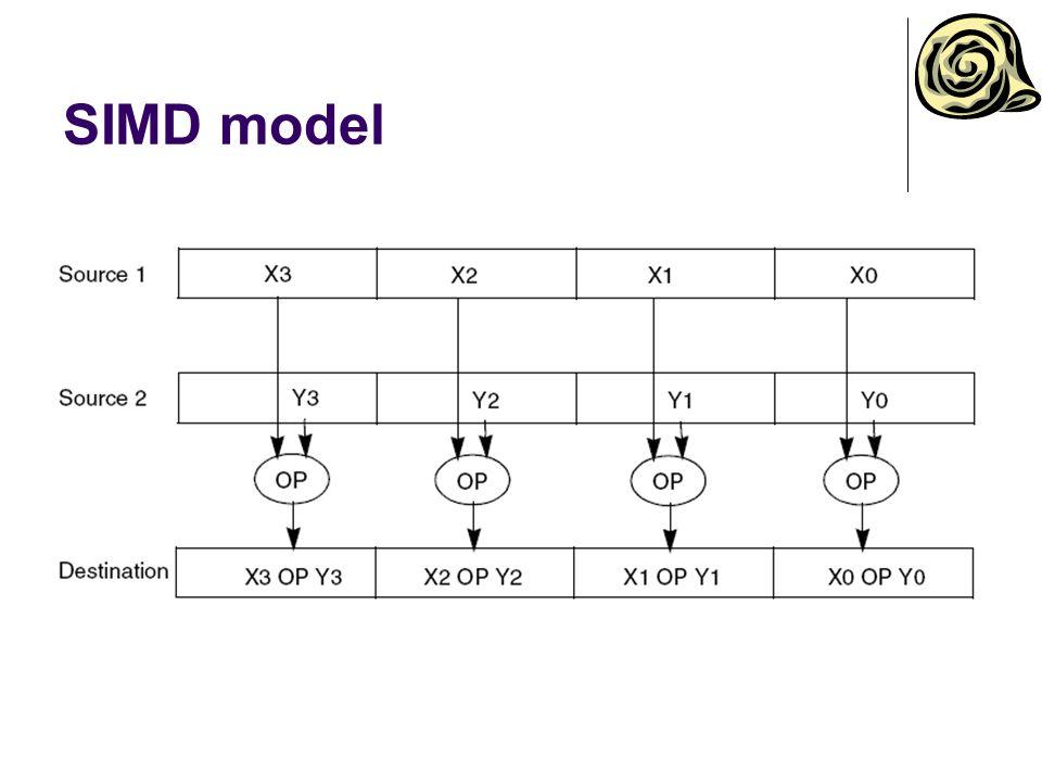 SIMD model