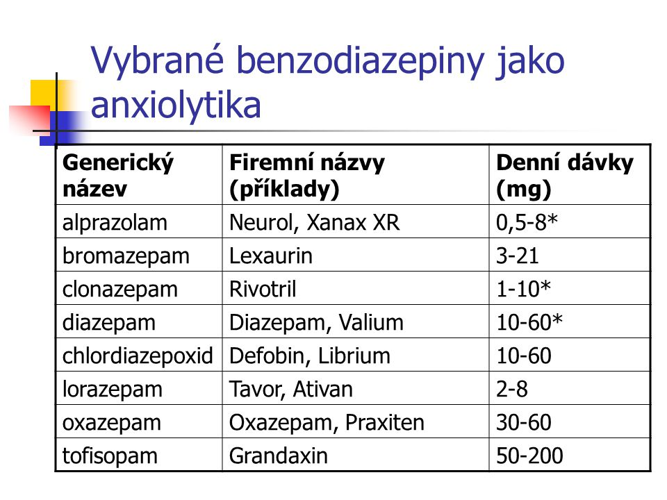 Vybrané benzodiazepiny jako anxiolytika Generický název Firemní názvy (příklady) Denní dávky (mg) alprazolamNeurol, Xanax XR0,5-8* bromazepamLexaurin3-21 clonazepamRivotril1-10* diazepamDiazepam, Valium10-60* chlordiazepoxidDefobin, Librium10-60 lorazepamTavor, Ativan2-8 oxazepamOxazepam, Praxiten30-60 tofisopamGrandaxin50-200