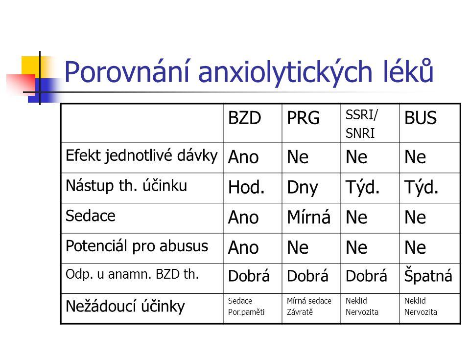 Porovnání anxiolytických léků BZDPRG SSRI/ SNRI BUS Efekt jednotlivé dávky AnoNe Nástup th.