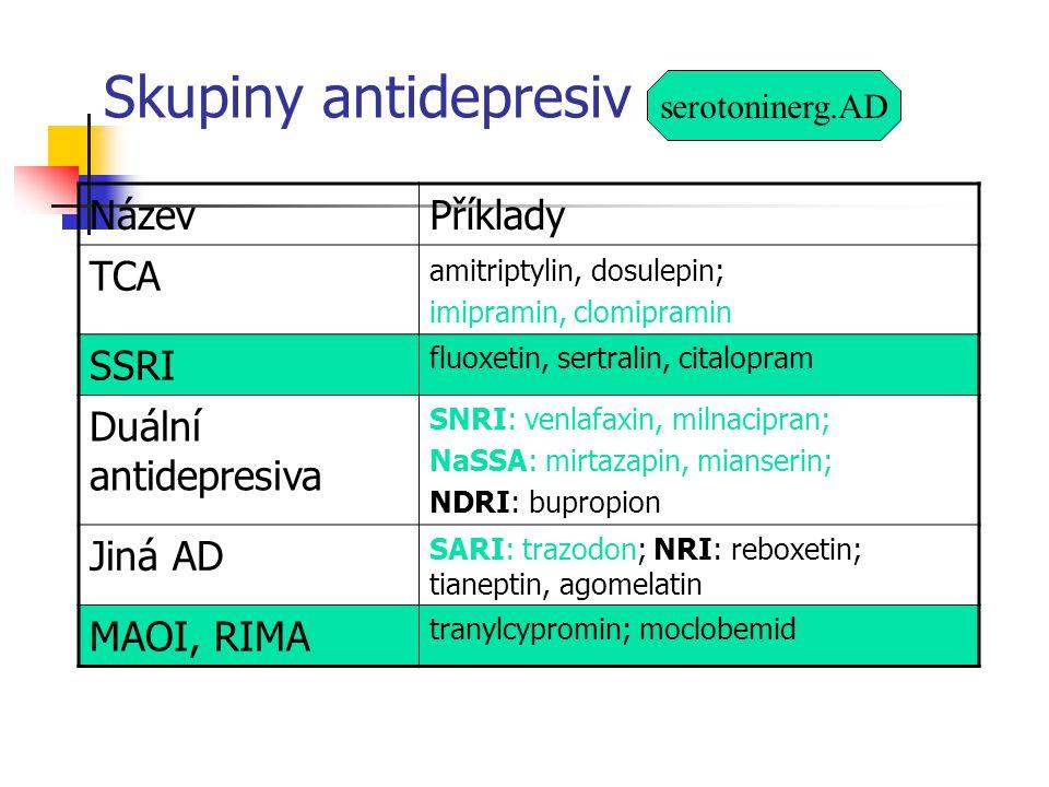Skupiny antidepresiv NázevPříklady TCA amitriptylin, dosulepin; imipramin, clomipramin SSRI fluoxetin, sertralin, citalopram Duální antidepresiva SNRI: venlafaxin, milnacipran; NaSSA: mirtazapin, mianserin; NDRI: bupropion Jiná AD SARI: trazodon; NRI: reboxetin; tianeptin, agomelatin MAOI, RIMA tranylcypromin; moclobemid serotoninerg.AD