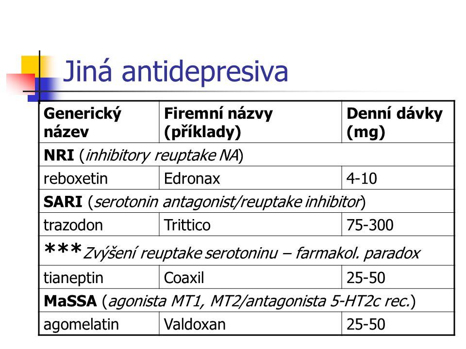 Jiná antidepresiva Generický název Firemní názvy (příklady) Denní dávky (mg) NRI (inhibitory reuptake NA) reboxetinEdronax4-10 SARI (serotonin antagonist/reuptake inhibitor) trazodonTrittico75-300 *** Zvýšení reuptake serotoninu – farmakol.