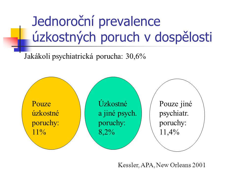 Jednoroční prevalence úzkostných poruch v dospělosti Jakákoli psychiatrická porucha: 30,6% Pouze úzkostné poruchy: 11% Úzkostné a jiné psych.