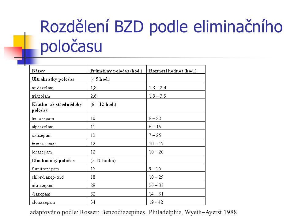 Eliminační poločas a délka trvání terapeutického efektu BZD Eliminační poločas (hod.) Trvání th.