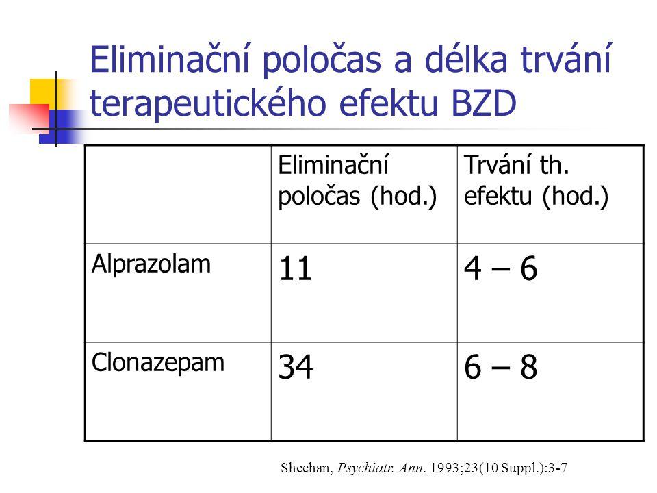 Pojem neuroadaptace vzniká při užívání BZD > 3-4 měsíce zahrnuje vznik abstinenčních příznaků při vysazení (u 35-90% pac.), zřídka i tolerance není spojena s behaviorálními poruchami = nesplňuje kriteria pro syndrom závislosti Ballenger et al., J.Clin.Psychiatry 1993;54(Suppl.10):15-21
