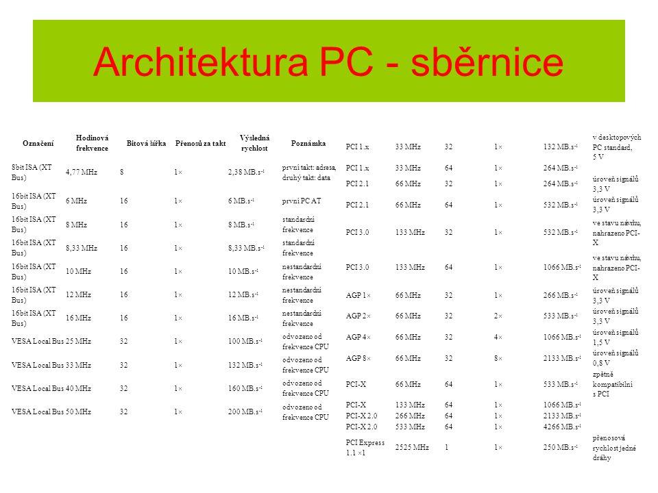 Označení Hodinová frekvence Bitová šířkaPřenosů za takt Výsledná rychlost Poznámka 8bit ISA (XT Bus) 4,77 MHz81×2,38 MB.s -1 první takt: adresa, druhý