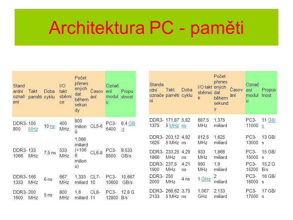 Stand ardní označ ení Takt paměti Doba cyklu I/O takt sběrni ce Počet přenes ených dat během sekun dy Časov ání Označ ení modul u Propu stnost DDR3- 8