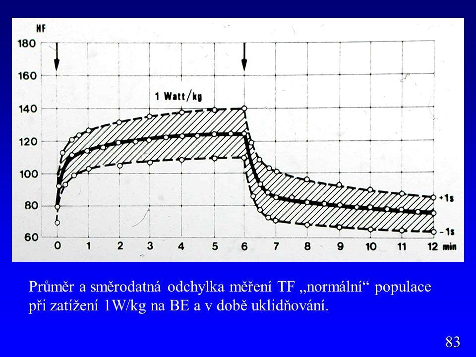 """83 Průměr a směrodatná odchylka měření TF """"normální"""" populace při zatížení 1W/kg na BE a v době uklidňování."""
