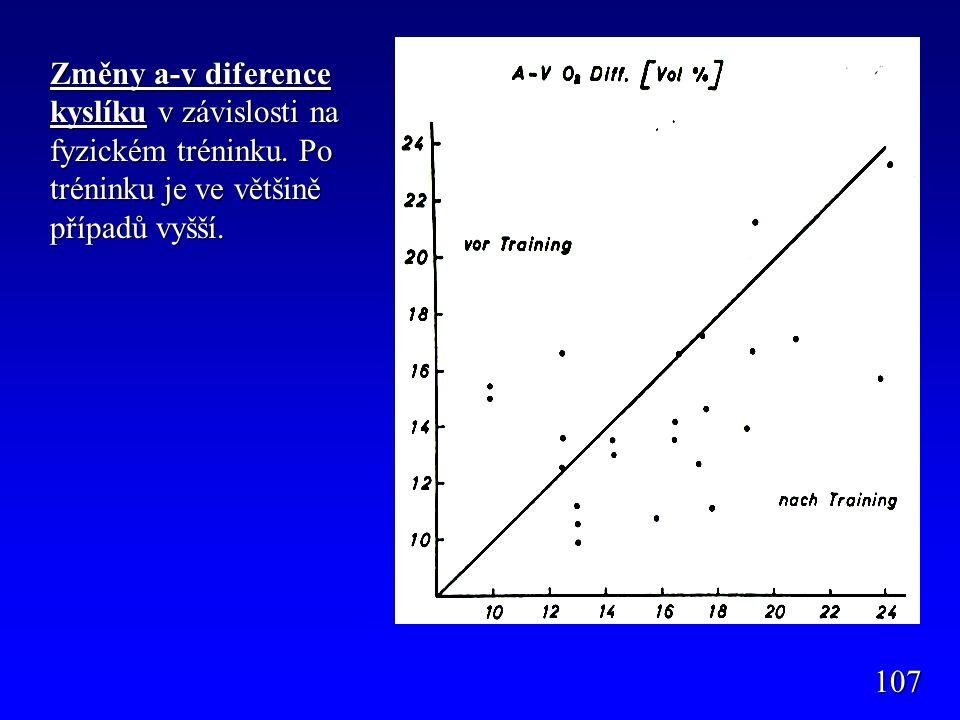 107 Změny a-v diference kyslíku v závislosti na fyzickém tréninku. Po tréninku je ve většině případů vyšší.