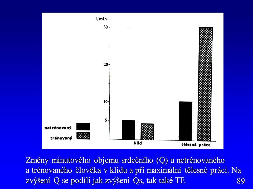 89 Změny minutového objemu srdečního (Q) u netrénovaného a trénovaného člověka v klidu a při maximální tělesné práci. Na zvýšení Q se podílí jak zvýše