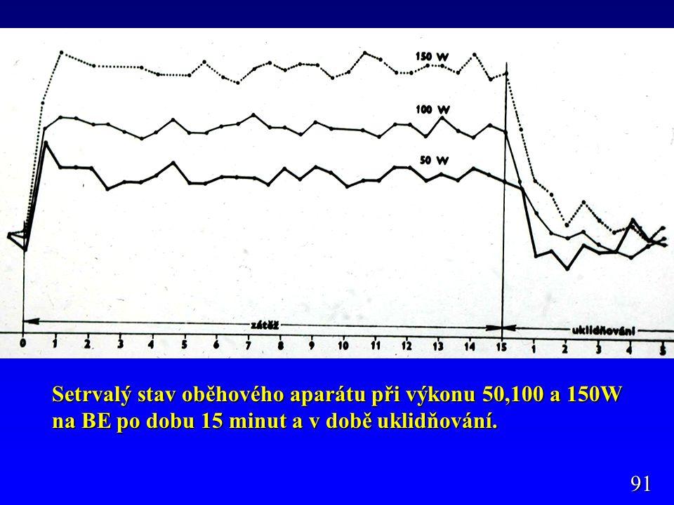 Setrvalý stav oběhového aparátu při výkonu 50,100 a 150W na BE po dobu 15 minut a v době uklidňování. 91