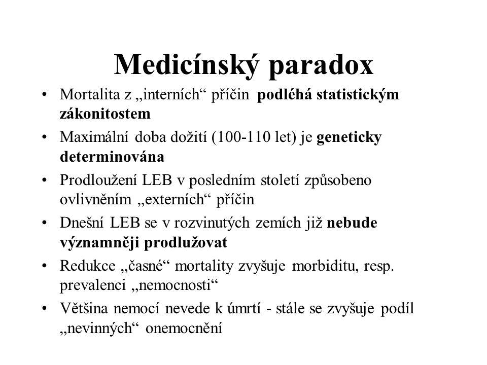 """Medicínský paradox Mortalita z """"interních příčin podléhá statistickým zákonitostem Maximální doba dožití (100-110 let) je geneticky determinována Prodloužení LEB v posledním století způsobeno ovlivněním """"externích příčin Dnešní LEB se v rozvinutých zemích již nebude významněji prodlužovat Redukce """"časné mortality zvyšuje morbiditu, resp."""