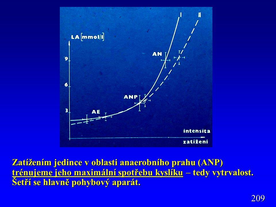 Zatížením jedince v oblasti anaerobního prahu (ANP) trénujeme jeho maximální spotřebu kyslíku – tedy vytrvalost. Šetří se hlavně pohybový aparát. 209