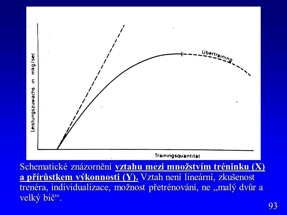 Schematické znázornění vztahu mezi množstvím tréninku (X) a přírůstkem výkonnosti (Y). Vztah není lineární, zkušenost trenéra, individualizace, možnos