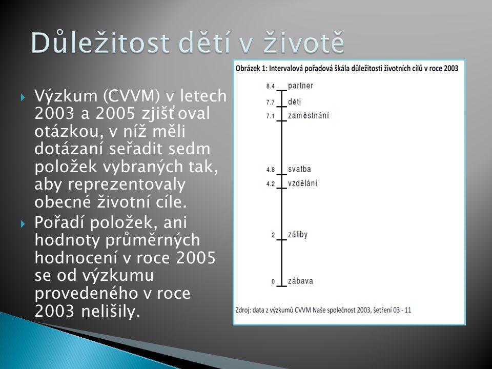  Výzkum (CVVM) v letech 2003 a 2005 zjišťoval otázkou, v níž měli dotázaní seřadit sedm položek vybraných tak, aby reprezentovaly obecné životní cíle.