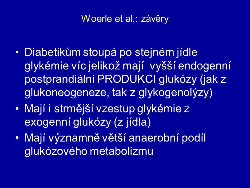 Woerle et al.: závěry Diabetikům stoupá po stejném jídle glykémie víc jelikož mají vyšší endogenní postprandiální PRODUKCI glukózy (jak z glukoneogene