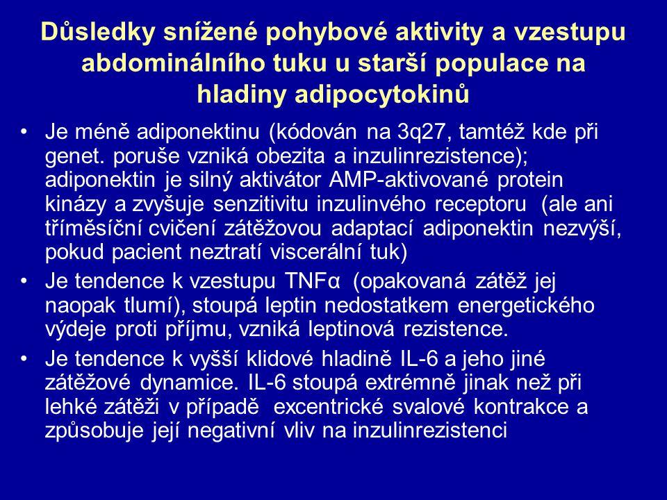 Důsledky snížené pohybové aktivity a vzestupu abdominálního tuku u starší populace na hladiny adipocytokinů Je méně adiponektinu (kódován na 3q27, tam