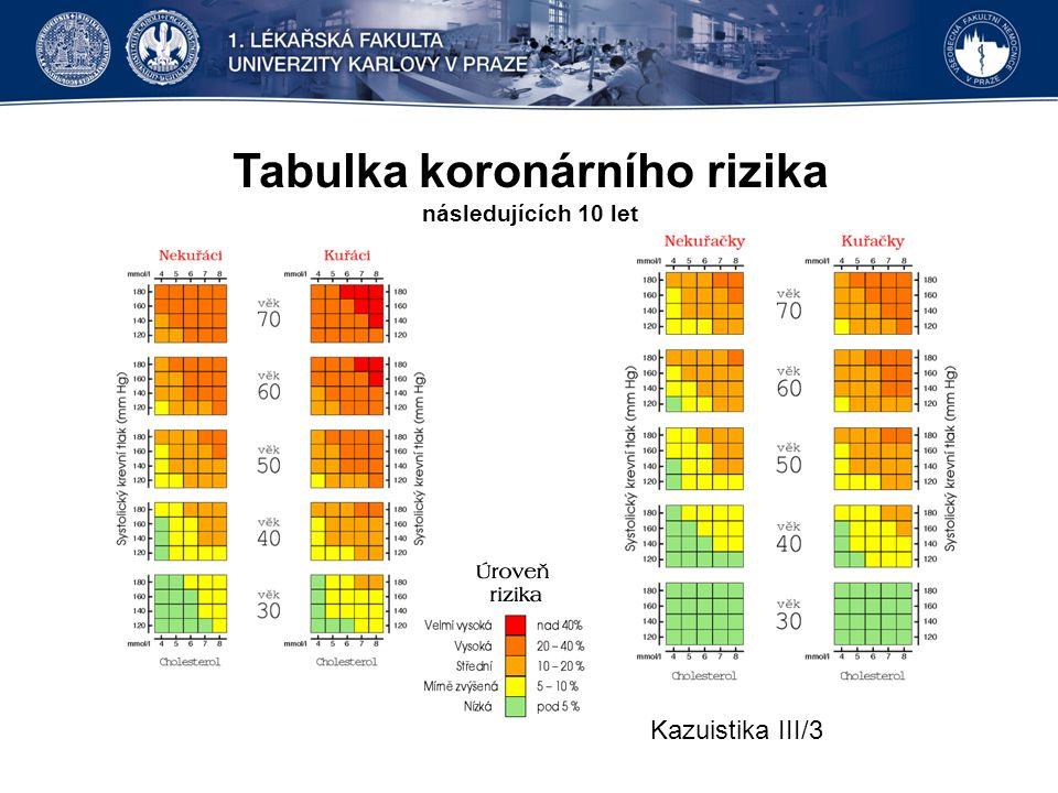 Tabulka koronárního rizika následujících 10 let Kazuistika III/3