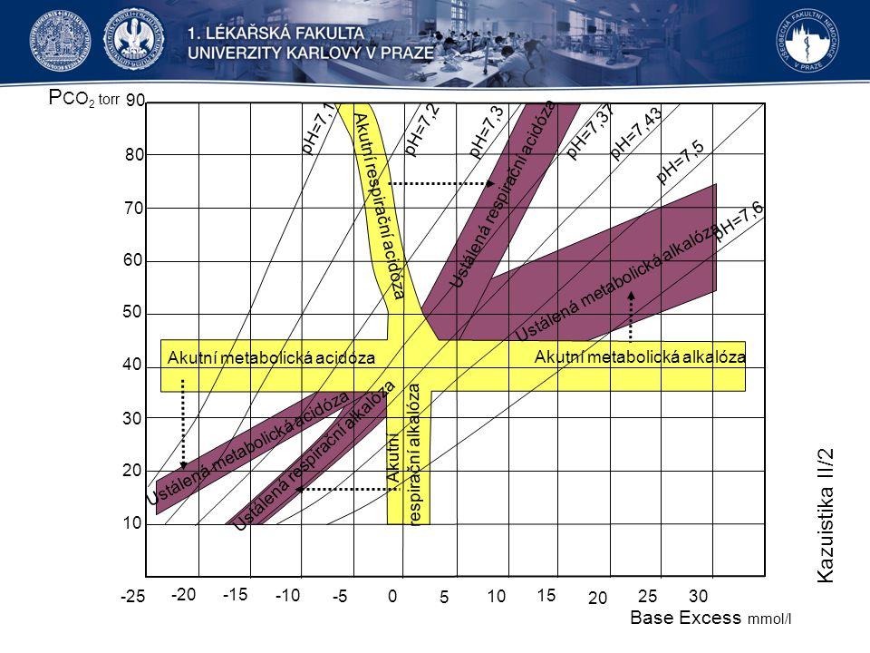 -25 -20 -15 -10 -5 0 5 10 15 20 25 30 10 20 30 40 50 60 70 80 90 P CO 2 torr Base Excess mmol/l pH=7,1 pH=7,2 pH=7,3 pH=7,37 pH=7,43 pH=7,5 pH=7,6 Aku