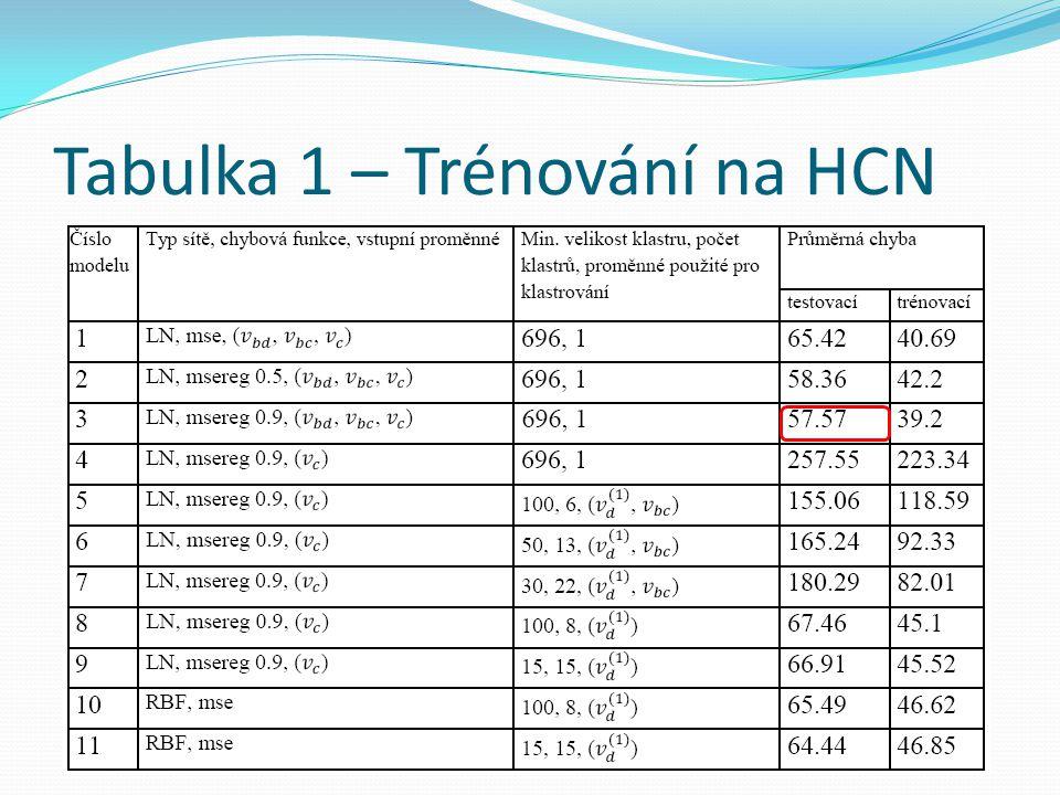 Tabulka 1 – Trénování na HCN