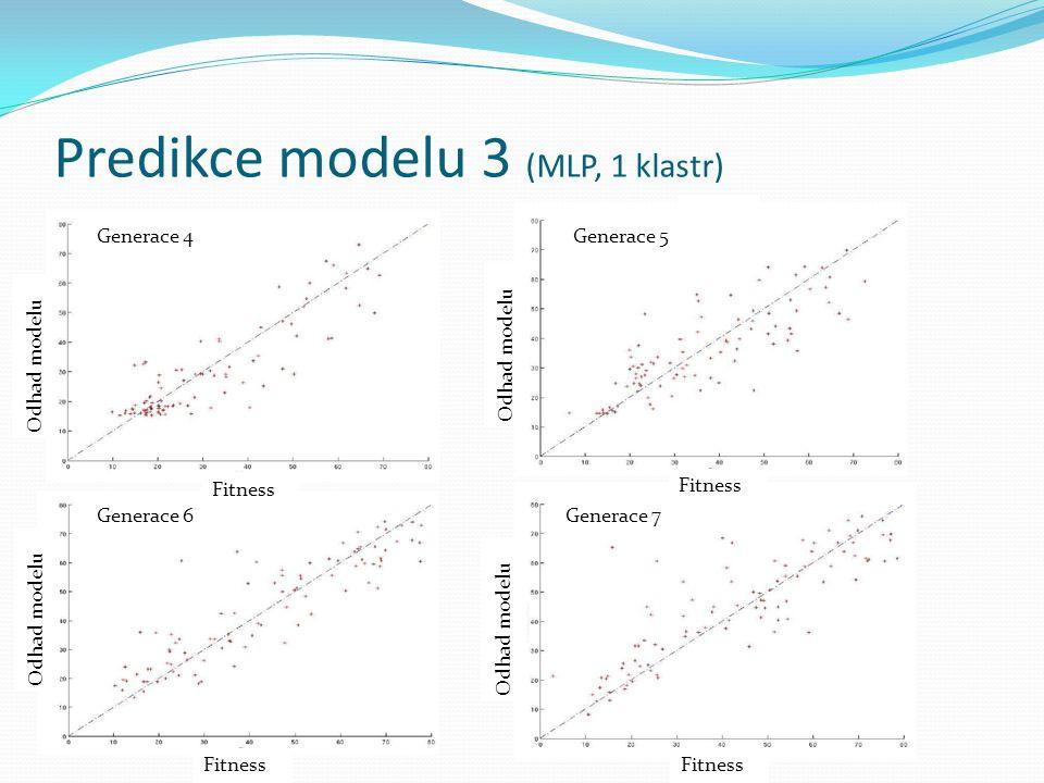 Predikce modelu 3 (MLP, 1 klastr) Odhad modelu Generace 4Generace 5 Generace 6Generace 7 Fitness