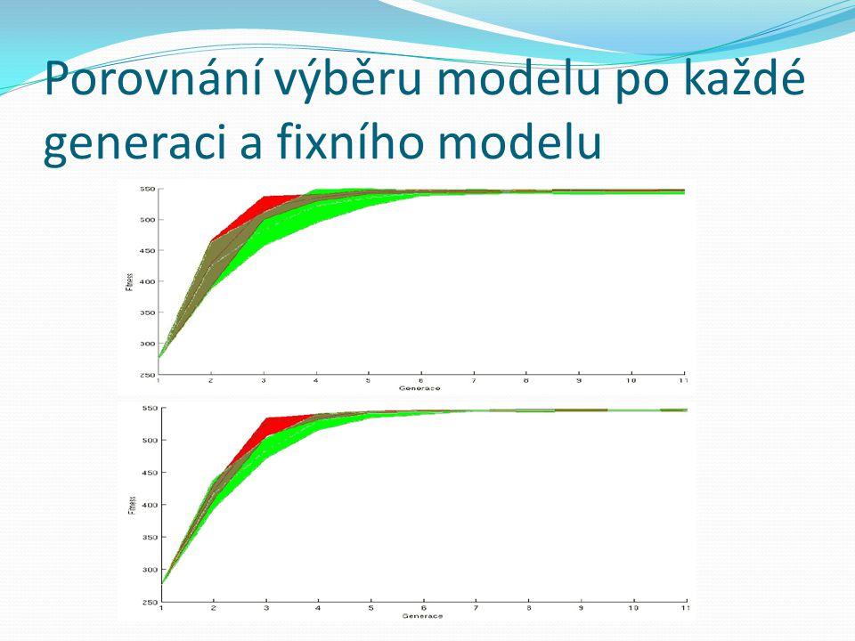 Porovnání výběru modelu po každé generaci a fixního modelu