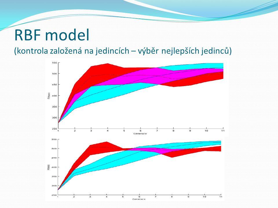 RBF model (kontrola založená na jedincích – výběr nejlepších jedinců)