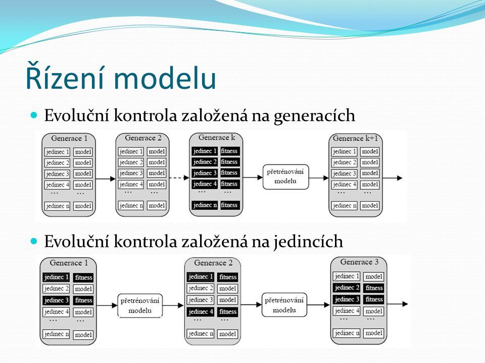 Řízení modelu Evoluční kontrola založená na generacích Evoluční kontrola založená na jedincích