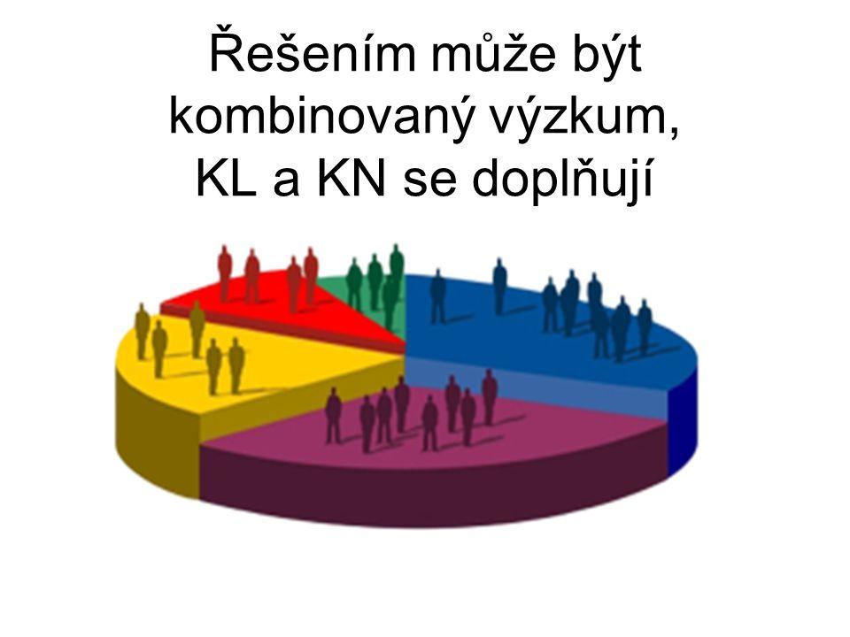 Řešením může být kombinovaný výzkum, KL a KN se doplňují