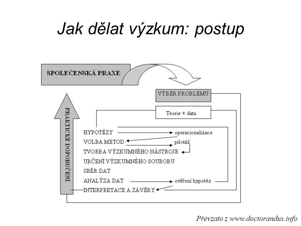 Jak dělat výzkum: postup Převzato z www.doctorandus.info