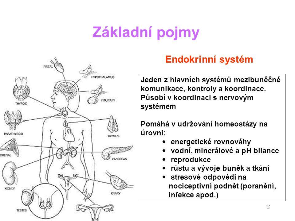 13 Endokrinní porucha (a)Centrální úroveň (hypotalamická / hypofyzární) (b)Periferní úroveň (dysfunkce periferní žlázy) (c)Receptorová / postreceptorová úroveň (necitlivost cílové tkáně na působení hormonu) Projevy endokrinních onemocnění