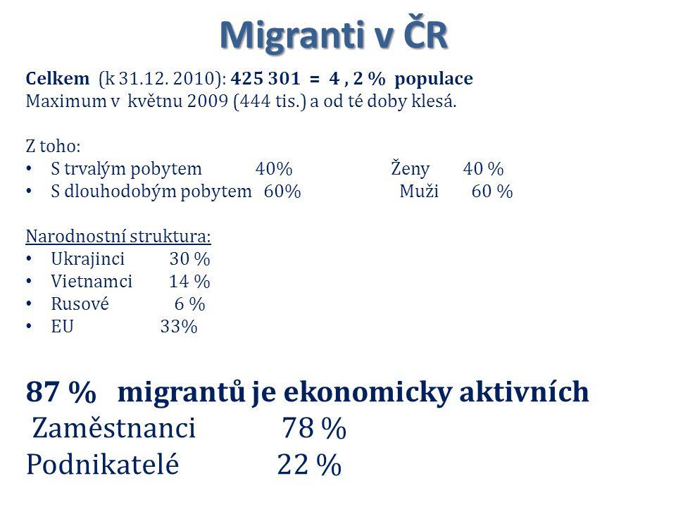 Migranti v ČR Celkem (k 31.12. 2010): 425 301 = 4, 2 % populace Maximum v květnu 2009 (444 tis.) a od té doby klesá. Z toho: S trvalým pobytem 40% Žen