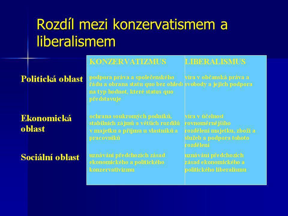 """Konzervatismus """"politický názor, který pramení z touhy uchovat věci tak, jak jsou"""" (Scruton, R.)"""
