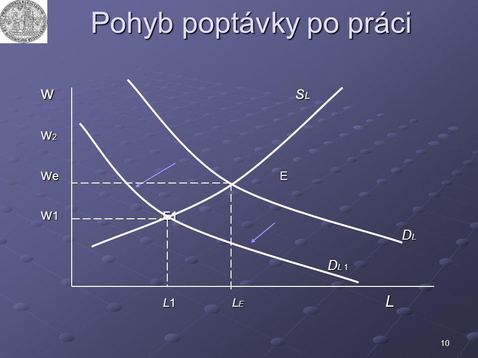 10 Pohyb poptávky po práci w s L w 2 w e E w 1 E1 D L D L D L 1 L1L E L L1L E L