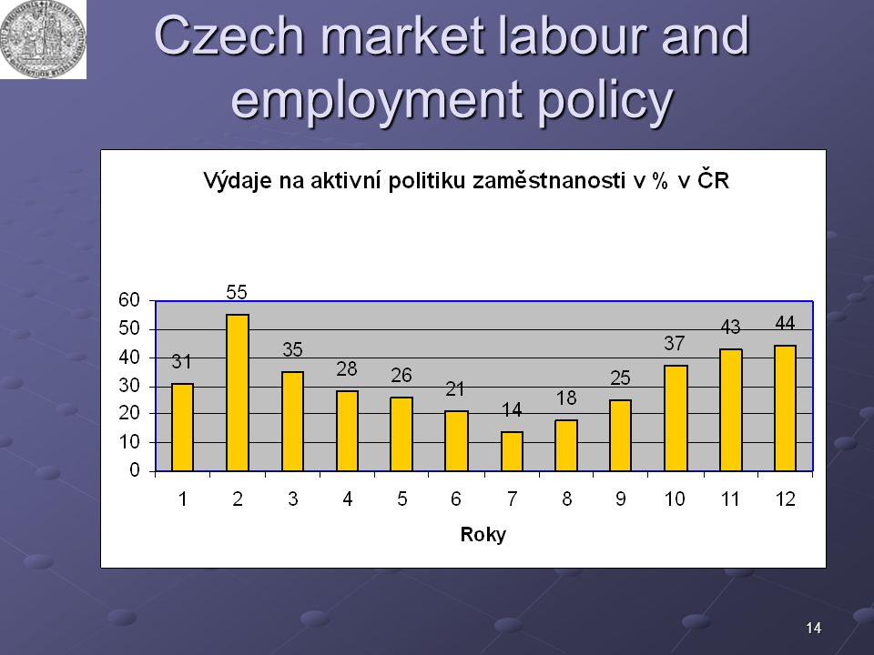 14 Czech market labour and employment policy
