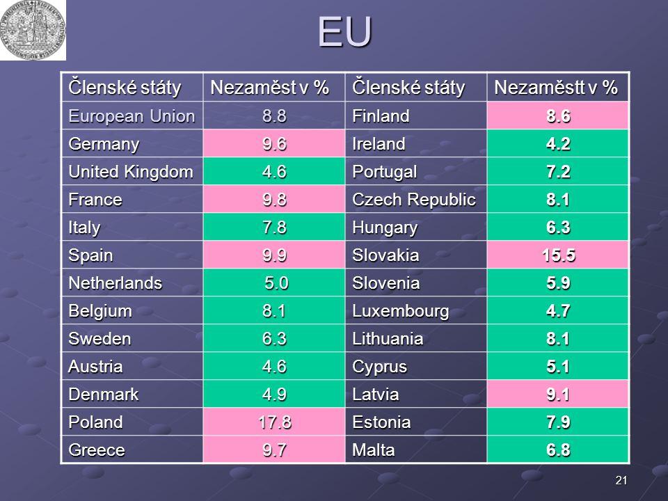 21EU Členské státy Nezaměst v % Členské státy Nezaměstt v % European Union 8.8Finland8.6 Germany9.6Ireland4.2 United Kingdom 4.6Portugal7.2 France9.8