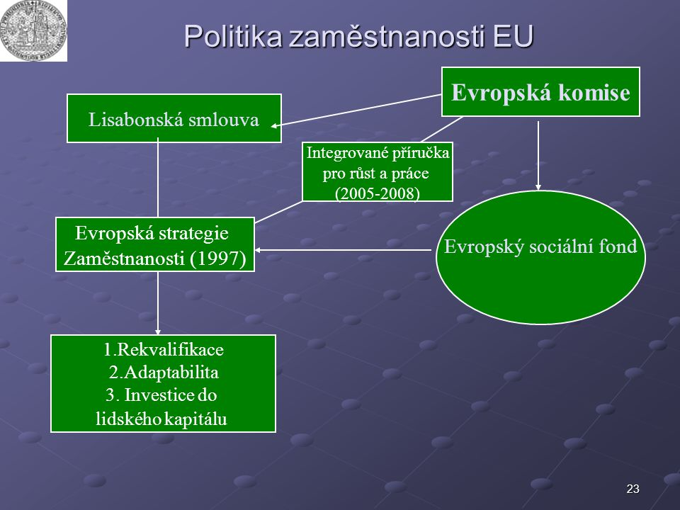 23 Politika zaměstnanosti EU Lisabonská smlouva Evropská strategie Zaměstnanosti (1997) 1.Rekvalifikace 2.Adaptabilita 3. Investice do lidského kapitá