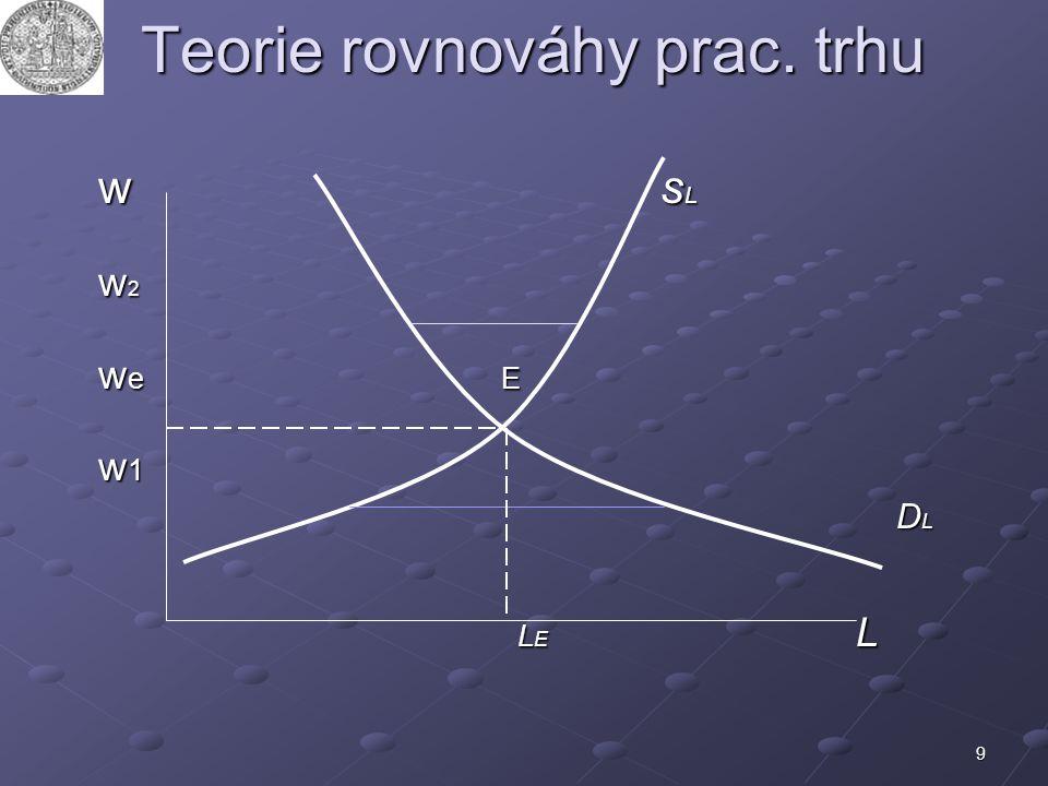 9 Teorie rovnováhy prac. trhu w s L w 2 w e E w 1 D L D L L E L