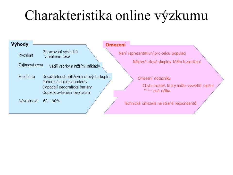 Charakteristika online výzkumu Není reprezentativní pro celou populaci Omezená délka Chybí tazatel, který může vysvětlit zadání Technická omezení na s
