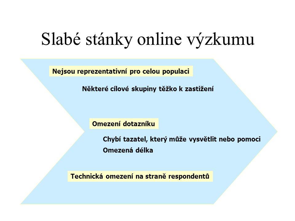 Slabé stánky online výzkumu Nejsou reprezentativní pro celou populaci Omezená délka Chybí tazatel, který může vysvětlit nebo pomoci Technická omezení