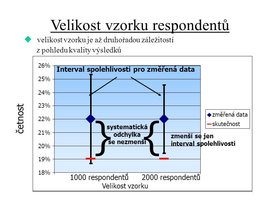 18% 19% 20% 21% 22% 23% 24% 25% 26% 1000 respondentů2000 respondentů změřená data skutečnost Interval spolehlivosti pro změřená data zmenší se jen interval spolehlivosti }{ systematická odchylka se nezmenší Velikost vzorku četnost Velikost vzorku respondentů u velikost vzorku je až druhořadou záležitostí z pohledu kvality výsledků