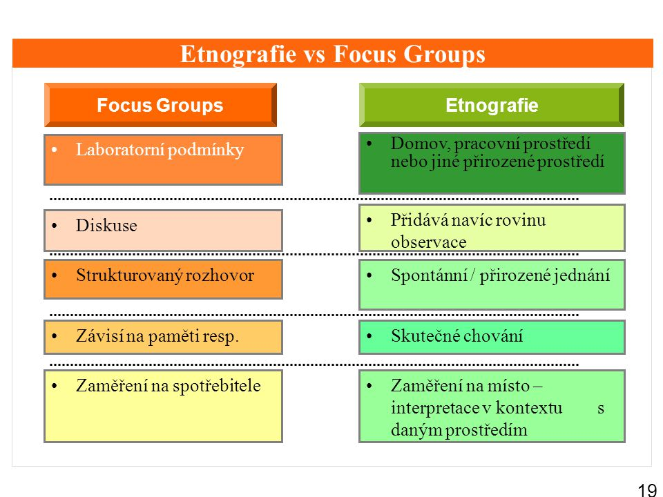 18 Zaměření etnografie… Zaměření na interakci … Vyjednávání Realizaci Např. hraní her nebo vybírání peněz z bankomatu Zaměření na kulturu … Způsob, ja