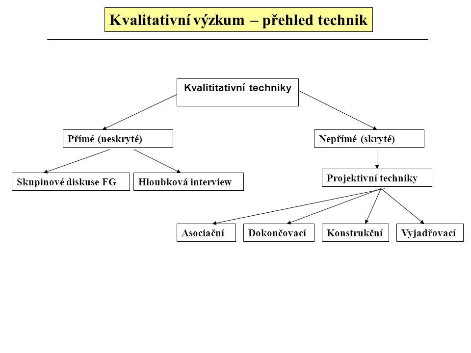 Kvalitativní výzkum 3.Praktická doporučení při interpretaci výsledků Počáteční řešení a vysvětlení problému Shromáždění všech informací a kontextu v j