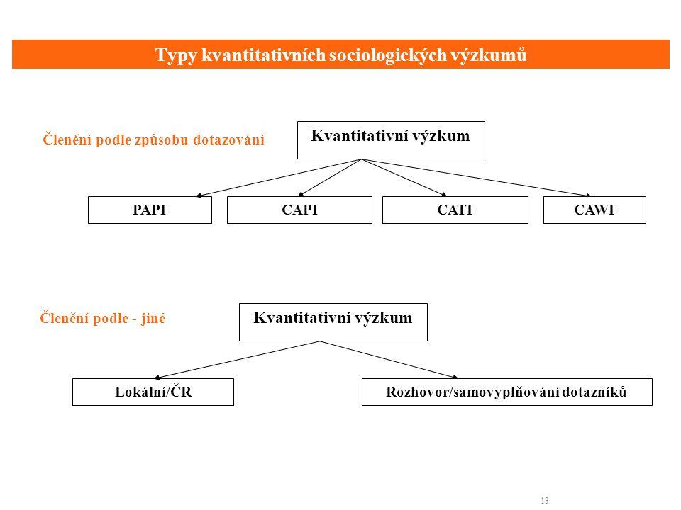 13 Typy kvantitativních sociologických výzkumů PAPI Kvantitativní výzkum CAPICATICAWI Členění podle způsobu dotazování Členění podle - jiné Lokální/ČR