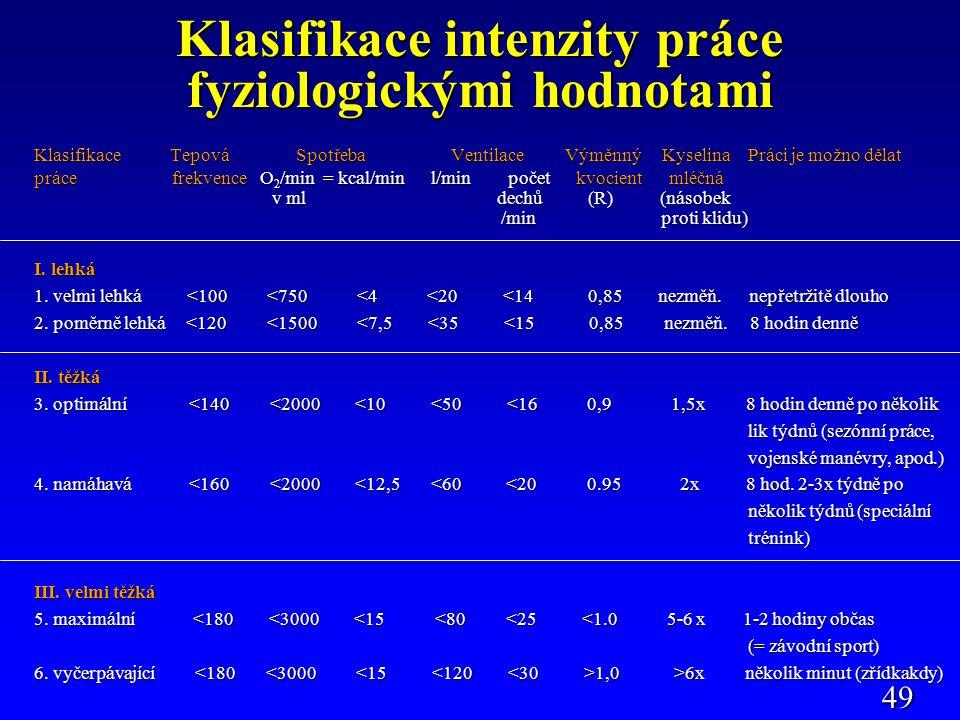 Klasifikace intenzity práce fyziologickými hodnotami Klasifikace Tepová Spotřeba Ventilace Výměnný Kyselina Práci je možno dělat práce frekvence O 2 /min = kcal/min l/min počet kvocient mléčná v ml dechů (R) (násobek v ml dechů (R) (násobek /min proti klidu) /min proti klidu) I.