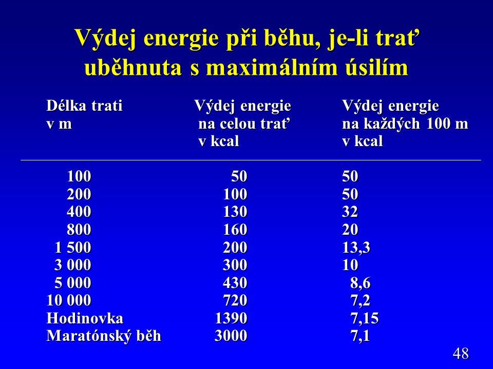 Výdej energie při běhu, je-li trať uběhnuta s maximálním úsilím Délka trati Výdej energie Výdej energie v m na celou trať na každých 100 m v kcal v kcal v kcal v kcal 100 5050 100 5050 200 10050 200 10050 400 13032 400 13032 800 16020 800 16020 1 500 20013,3 1 500 20013,3 3 000 30010 3 000 30010 5 000 430 8,6 5 000 430 8,6 10 000 720 7,2 Hodinovka 1390 7,15 Maratónský běh 3000 7,1 48